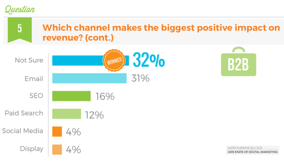 Umfrage zur Effektivität von Marketing-Kanälen