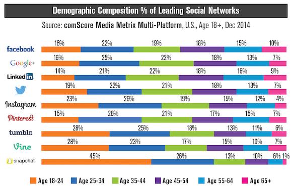 Social Media Alter