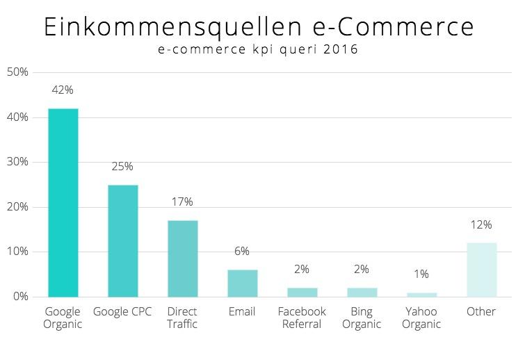 Einkommensquellen e-Commerce