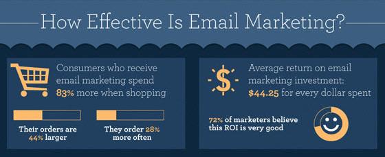 E-Mail-Marketing Stats