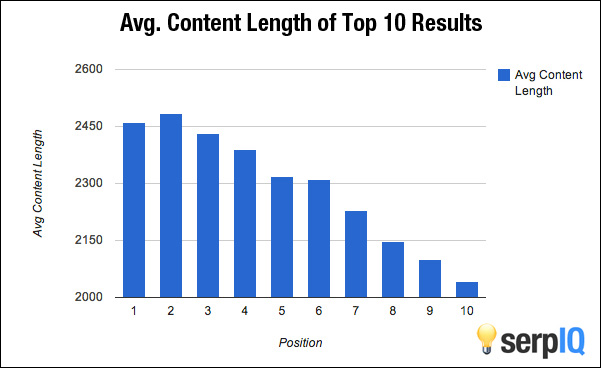 Optimale Länge von Blogbeiträgen