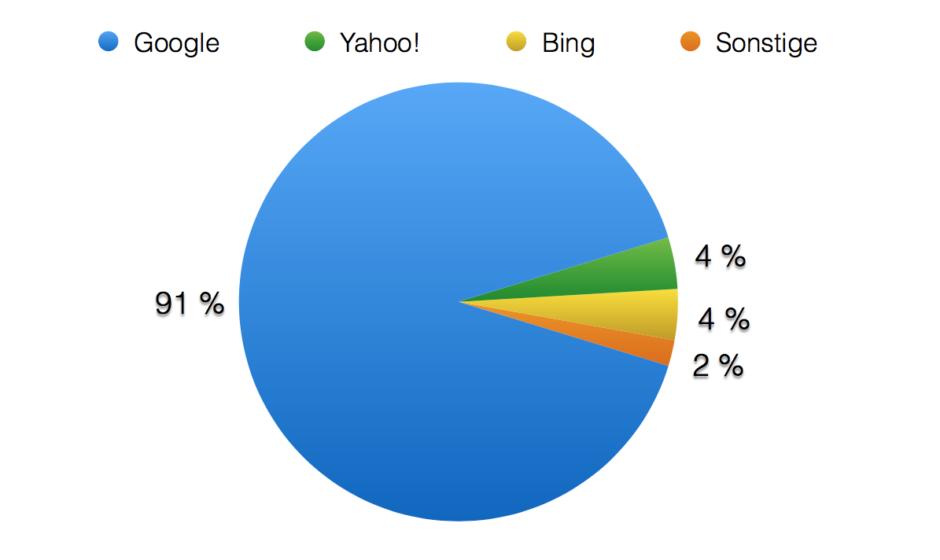 Anteil der Suchmaschinen