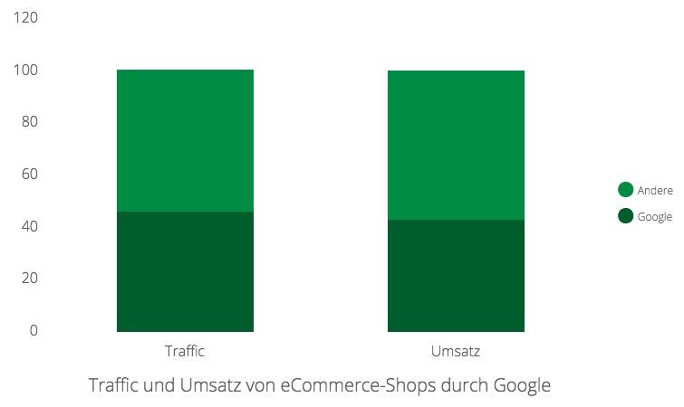 Umsatz und Traffic von eCommerce-Shops durch Google